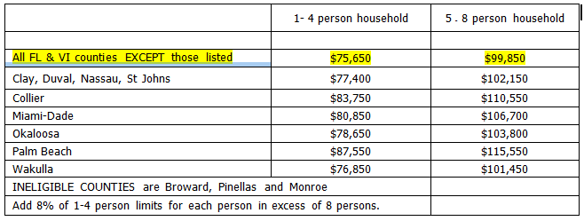 Florida USDA Income Limits