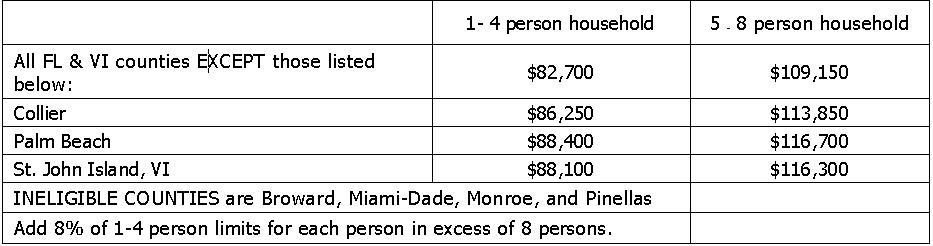 2018 Florida USDA Income Limits